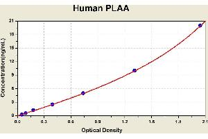 Image no. 1 for Phospholipase A2-Activating Protein (PLAA) ELISA Kit (ABIN1116465)