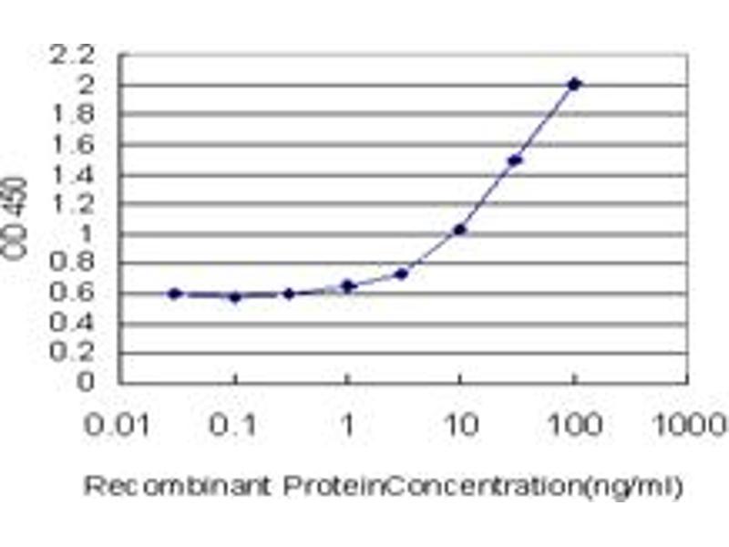 ELISA image for anti-Galactose-1-Phosphate Uridylyltransferase (GALT) (AA 1-379), (full length) antibody (ABIN560995)