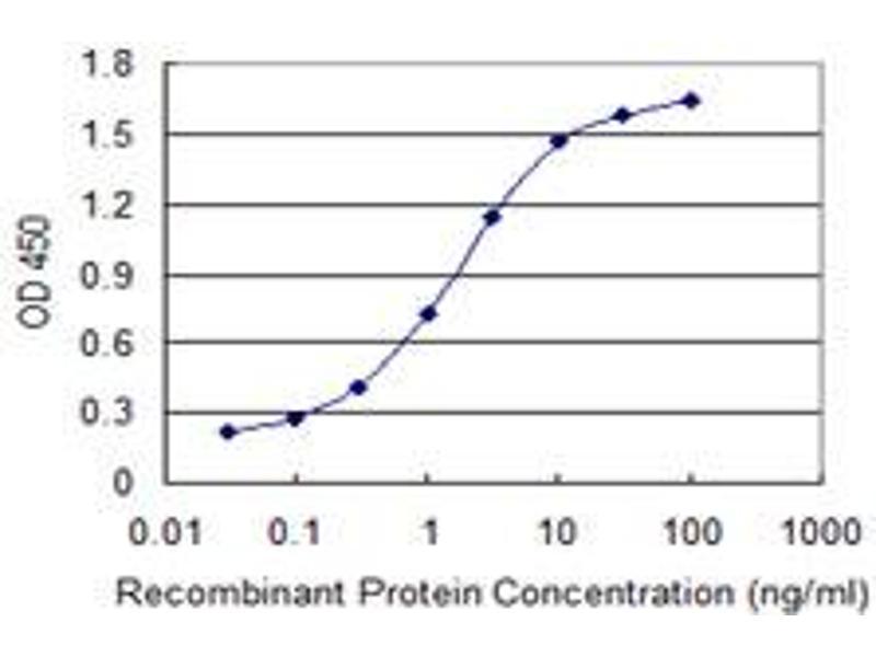 ELISA image for anti-EPH Receptor B1 (EPHB1) (AA 221-320), (partial) antibody (ABIN515340)