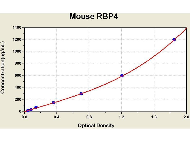 Retinol Binding Protein 4, Plasma (RBP4) ELISA Kit