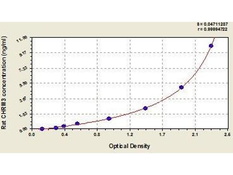 Cholinergic Receptor, Muscarinic 3 (CHRM3) ELISA Kit