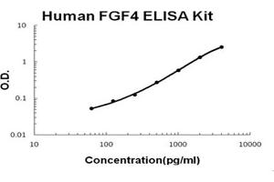 Image no. 1 for Fibroblast Growth Factor 4 (FGF4) ELISA Kit (ABIN6720275)