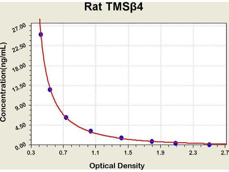 Thymosin beta-4 (TMSB4X) ELISA Kit