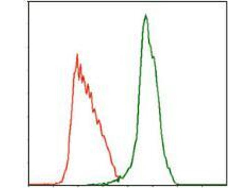 Flow Cytometry (FACS) image for anti-Myeloproliferative Leukemia Virus Oncogene (MPL) antibody (ABIN969542)