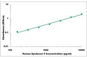 Image no. 1 for Syndecan 3 (SDC3) ELISA Kit (ABIN5526819)