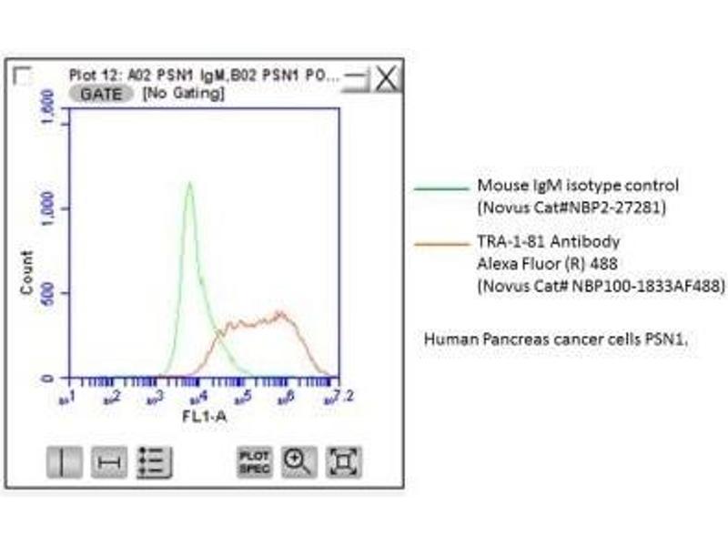 Flow Cytometry (FACS) image for anti-Podocalyxin-Like (PODXL) antibody (ABIN151343)