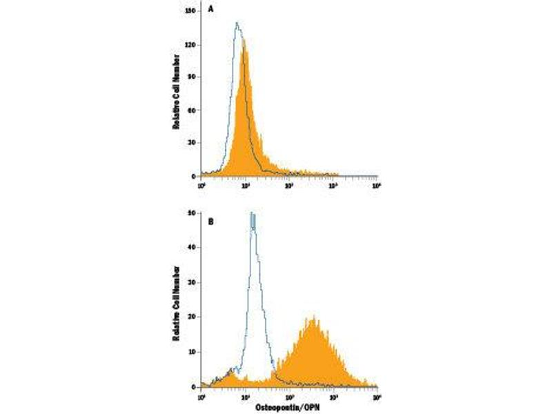 Flow Cytometry (FACS) image for anti-Osteopontin antibody (Secreted phosphoprotein 1) (AA 17-294) (PE) (ABIN4895890)