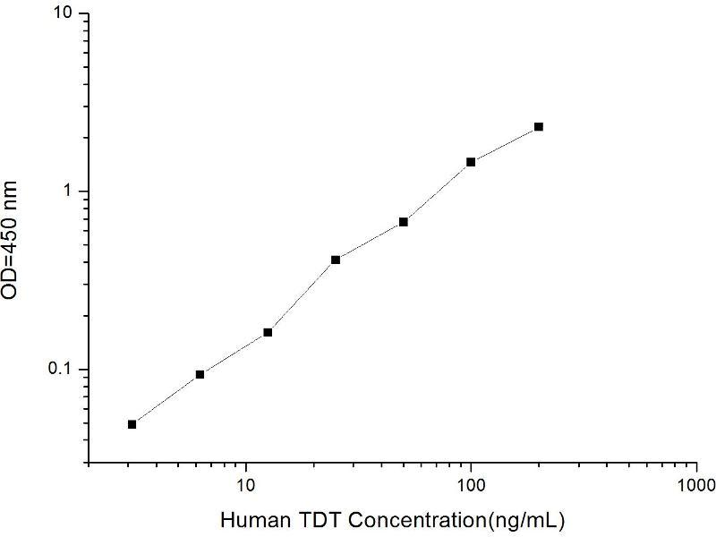 Deoxynucleotidyltransferase, terminal (DNTT) ELISA Kit