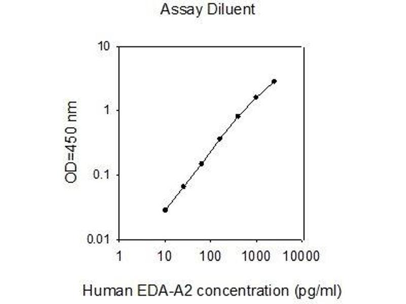 Ectodysplasin A (EDA) ELISA Kit