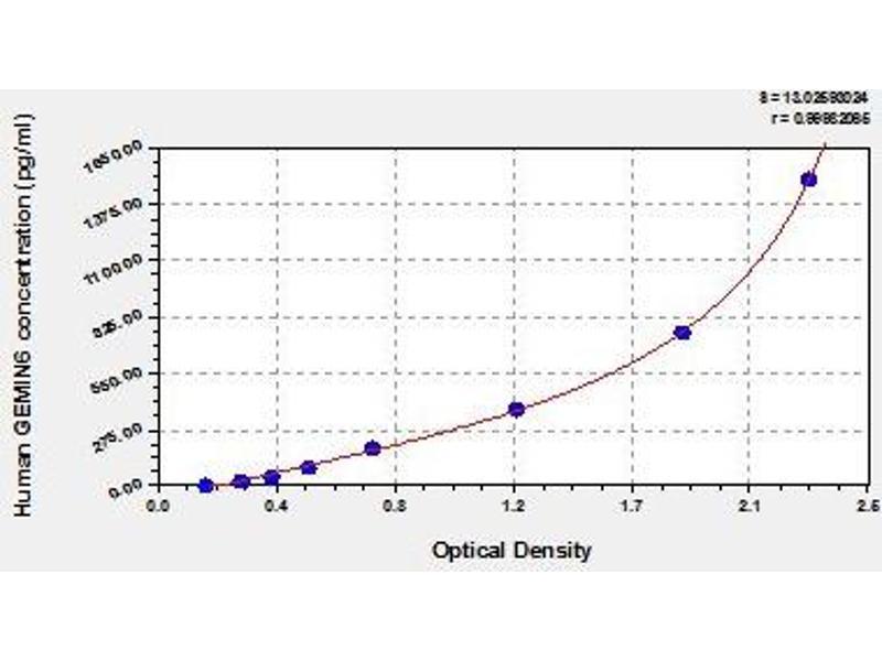 Gem (Nuclear Organelle) Associated Protein 6 (GEMIN6) ELISA Kit