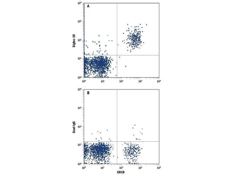 Flow Cytometry (FACS) image for anti-SIGLEC10 antibody (Sialic Acid Binding Ig-Like Lectin 10) (AA 17-546) (PE) (ABIN4895910)