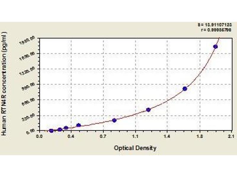 Reticulon 4 Receptor (RTN4R) ELISA Kit