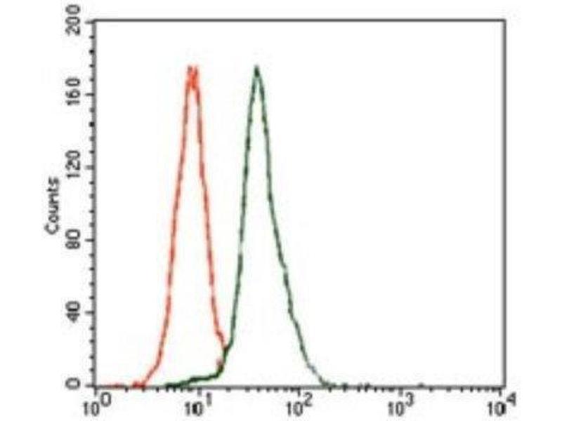 Flow Cytometry (FACS) image for anti-E2F Transcription Factor 1 (E2F1) antibody (ABIN4306767)