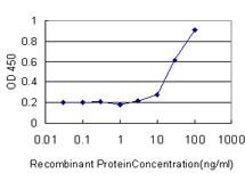 ELISA image for anti-PTK7 antibody (PTK7 Protein tyrosine Kinase 7) (AA 36-145) (ABIN519487)
