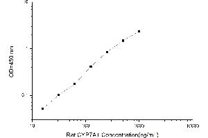 Image no. 2 for Cytochrome P450, Family 7, Subfamily A, Polypeptide 1 (CYP7A1) ELISA Kit (ABIN1114126)