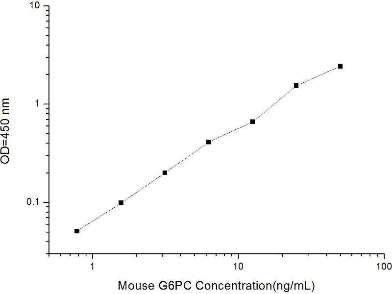 Glucose 6-Phosphatase, Catalytic (G6PC) ELISA Kit