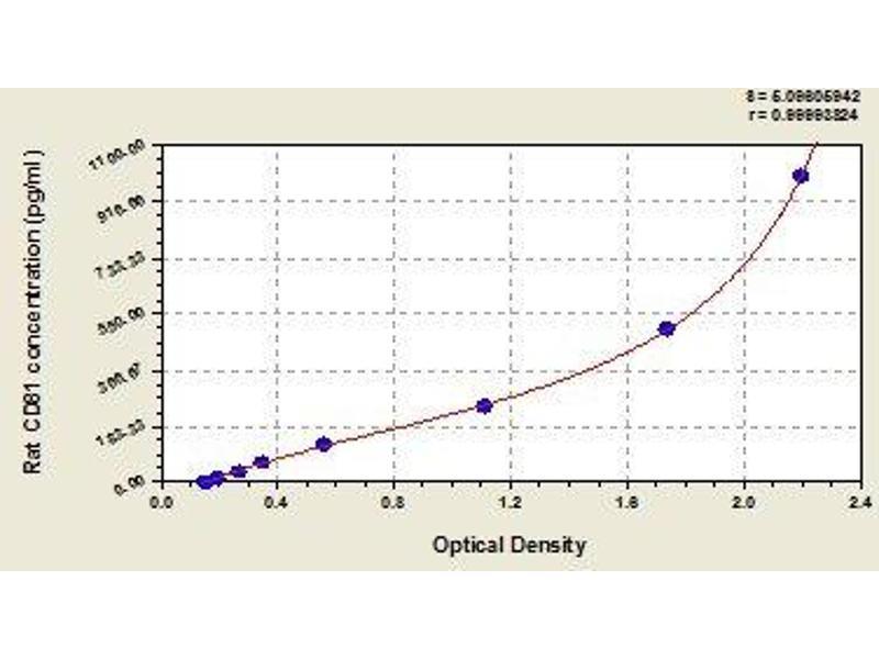 CD81 Molecule (CD81) ELISA Kit