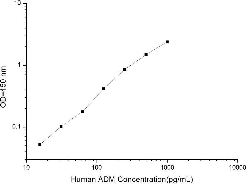 Adrenomedullin (ADM) ELISA Kit (5)