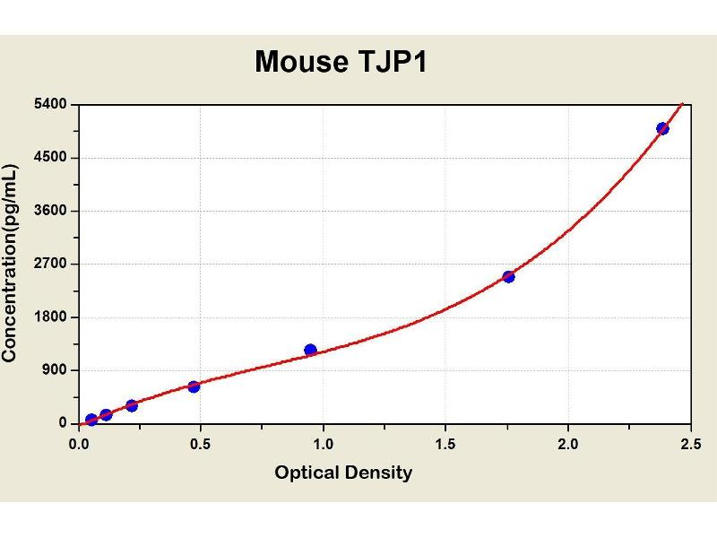 Tight Junction Protein 1 (Zona Occludens 1) (TJP1) ELISA Kit