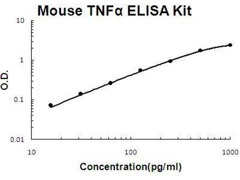 Tumor Necrosis Factor (TNF) ELISA Kit