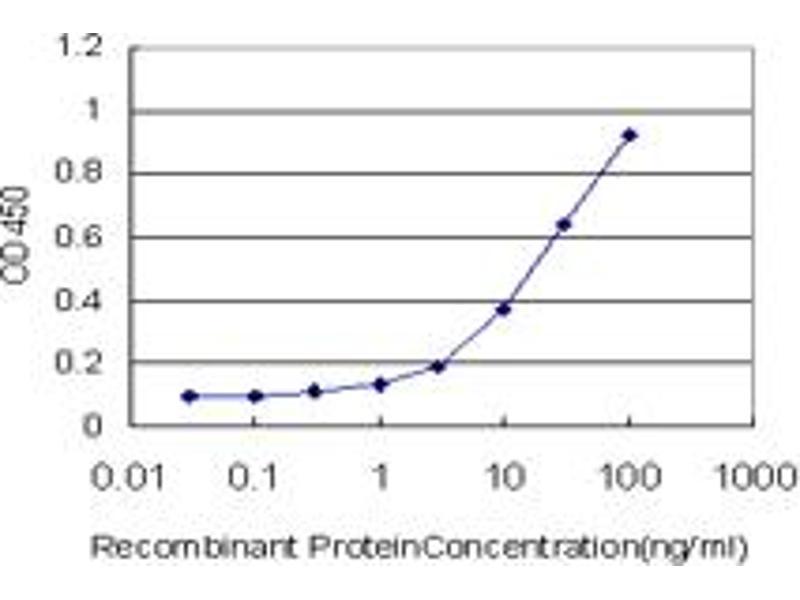 ELISA image for anti-Adenylate Cyclase 5 (ADCY5) (AA 1152-1262) antibody (ABIN394582)