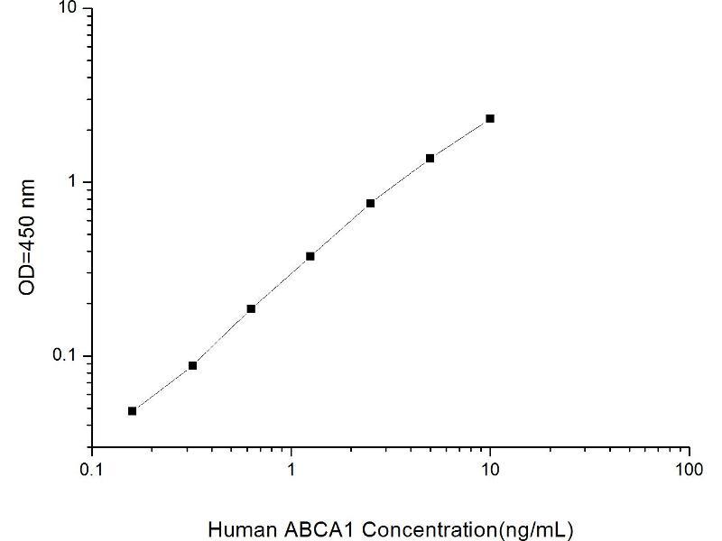 ATP-Binding Cassette, Sub-Family A (ABC1), Member 1 (ABCA1) ELISA Kit (2)