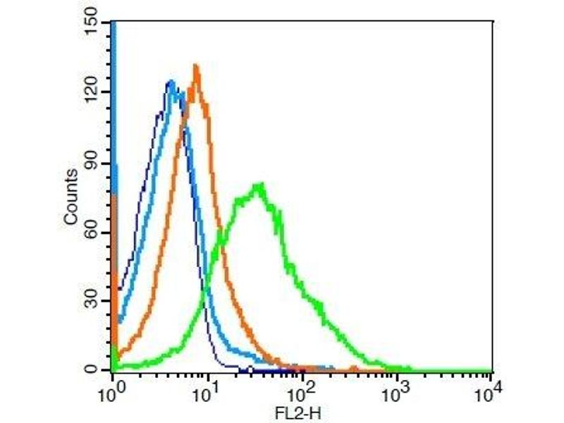 Flow Cytometry (FACS) image for anti-CD33 Molecule (CD33) (AA 90-130) antibody (ABIN687607)