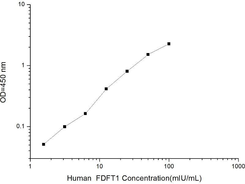 Farnesyl-Diphosphate Farnesyltransferase 1 (FDFT1) ELISA Kit (2)