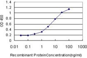 Image no. 2 for anti-Carbonic Anhydrase I (CA1) (AA 1-261) antibody (ABIN513912)