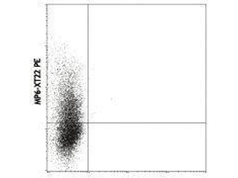 Flow Cytometry (FACS) image for anti-Tumor Necrosis Factor (TNF) antibody (ABIN2666023)