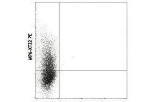 Flow Cytometry (FACS) image for anti-Tumor Necrosis Factor (TNF) antibody (ABIN2666023)