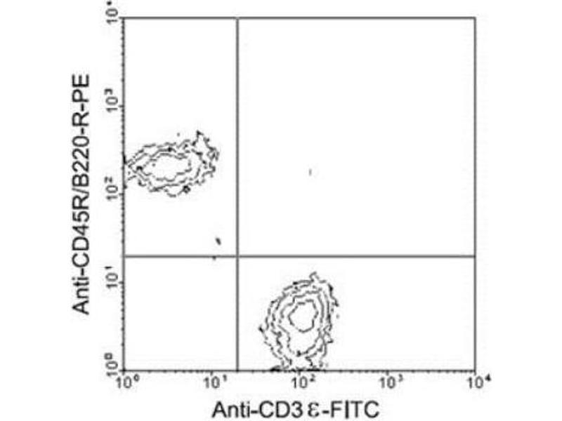 Flow Cytometry (FACS) image for anti-CD3e Molecule, epsilon (CD3-TCR Complex) (CD3E) antibody (ABIN439834)