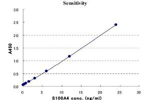 Image no. 1 for S100 Calcium Binding Protein A4 (S100A4) ELISA Kit (ABIN2685410)