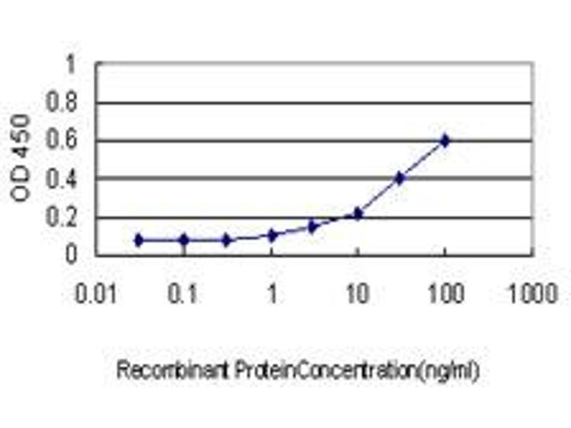 ELISA image for anti-Kallikrein 10 antibody (KLK10) (AA 167-276) (ABIN562462)