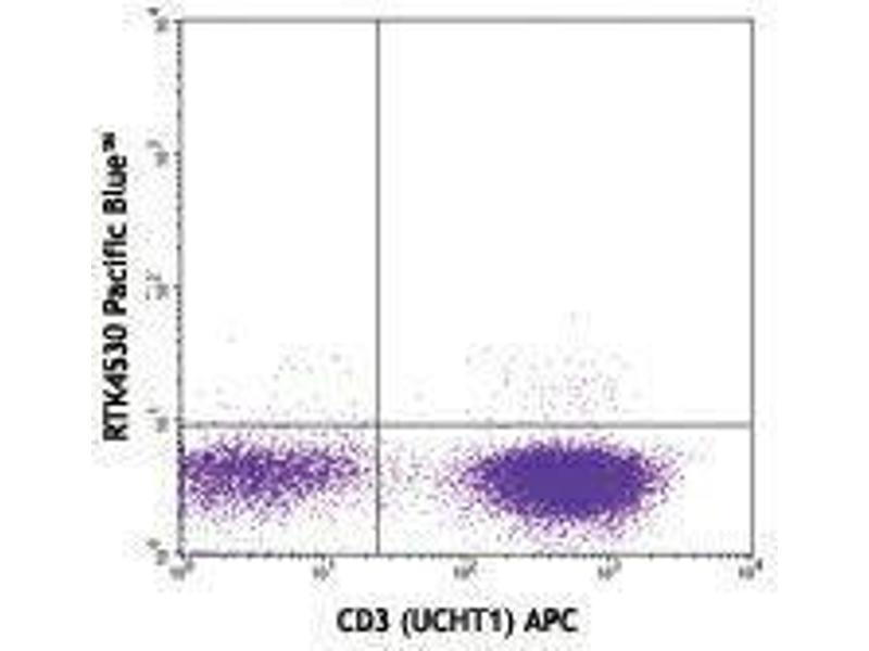 Flow Cytometry (FACS) image for anti-Tumor Necrosis Factor (TNF) antibody (Pacific Blue) (ABIN2662374)