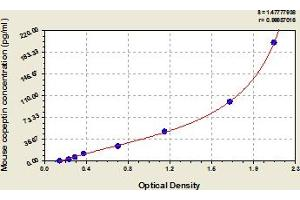 Image no. 1 for Copeptin (CPP) ELISA Kit (ABIN6975248)
