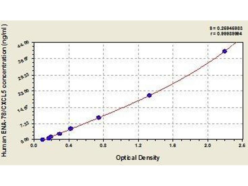 Chemokine (C-X-C Motif) Ligand 5 (CXCL5) ELISA Kit