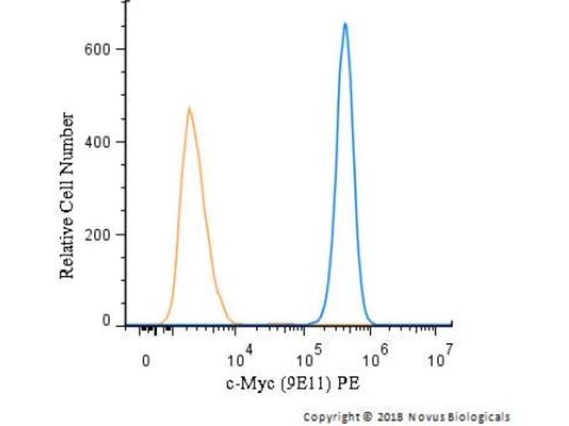 Flow Cytometry (FACS) image for anti-V-Myc Myelocytomatosis Viral Oncogene Homolog (Avian) (MYC) antibody (ABIN152253)
