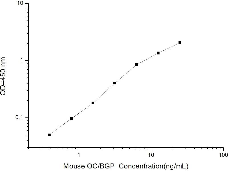 ELISA image for Bone gamma-Carboxyglutamate (Gla) Protein (BGLAP) ELISA Kit (ABIN1116314)