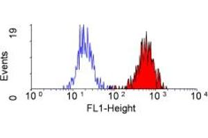 Flow Cytometry (FACS) image for anti-Complement Component Receptor 1 (CD35) (CR1) antibody (ABIN118609)