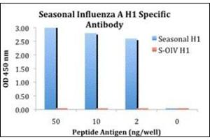 Enzyme Immunoassay (EIA) image for anti-Seasonal H1N1 Hemagglutinin antibody (ABIN500696)