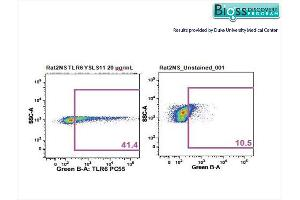 Flow Cytometry (FACS) image for anti-Toll-Like Receptor 6 (TLR6) (AA 340-380) antibody (ABIN749573)