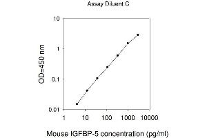 Image no. 1 for Insulin-Like Growth Factor Binding Protein 5 (IGFBP5) ELISA Kit (ABIN625131)