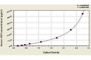 Image no. 1 for Hepatocyte Growth Factor (Hepapoietin A, Scatter Factor) (HGF) ELISA Kit (ABIN367595)