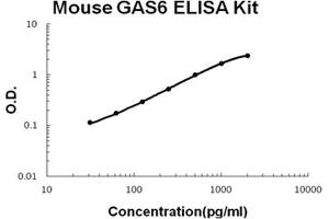 ELISA image for GAS6 ELISA Kit (Growth Arrest-Specific 6) (ABIN1889367)