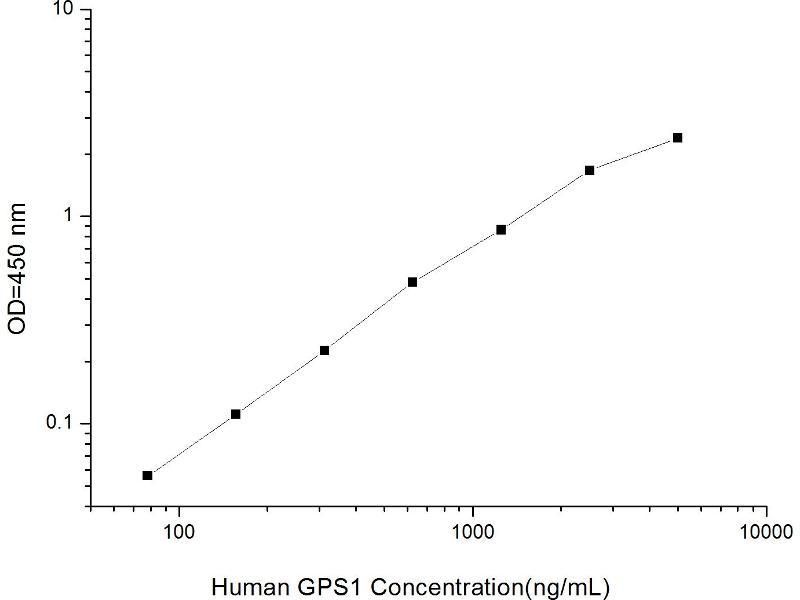 G Protein Pathway Suppressor 1 (GPS1) ELISA Kit