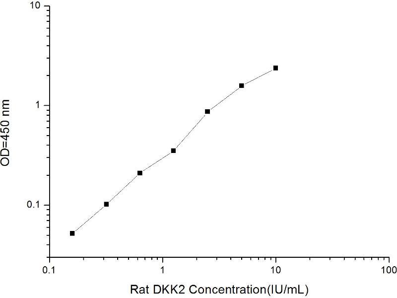 Dickkopf 2 Homolog (Xenopus Laevis) (DKK2) ELISA Kit (2)