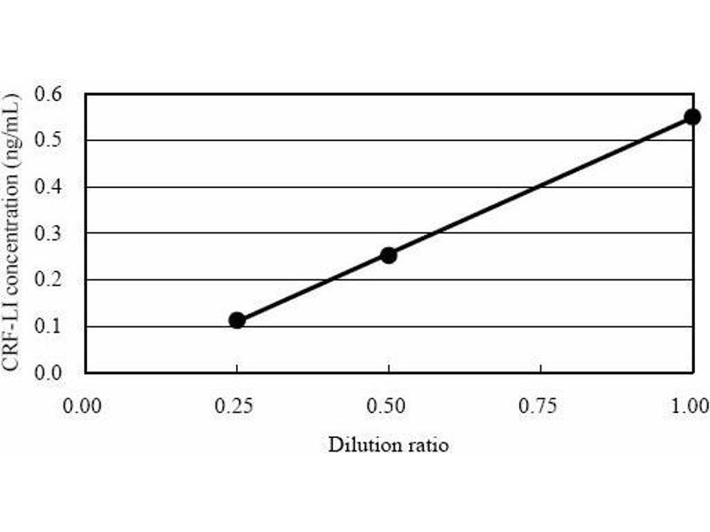 Corticotropin Releasing Hormone (CRH) ELISA Kit (9)