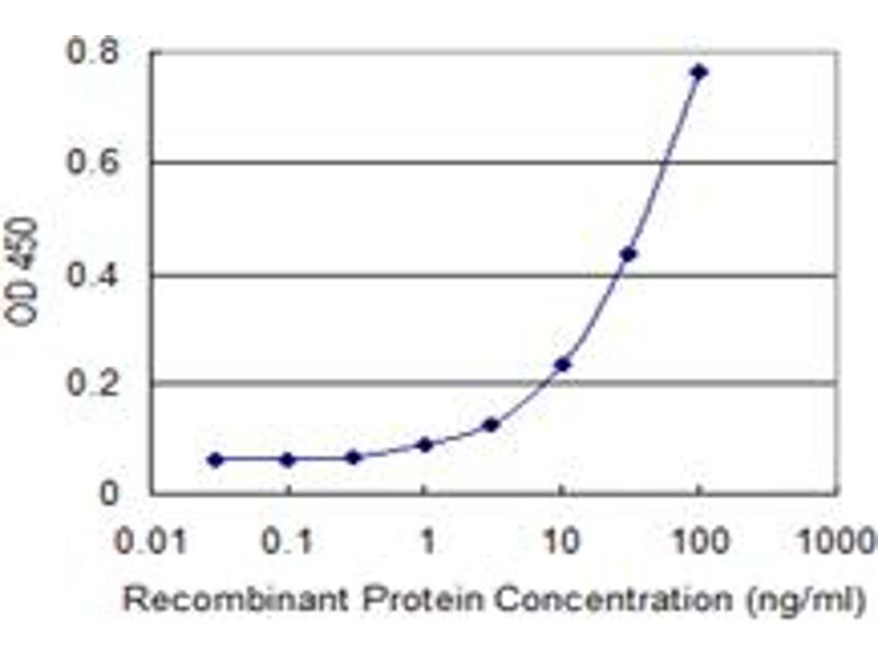 ELISA image for anti-Cyclin A1 (CCNA1) (AA 1-464), (full length) antibody (ABIN522390)