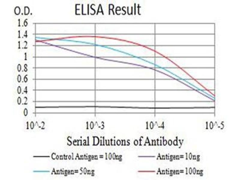 ELISA image for anti-beta-Transducin Repeat Containing (BTRC) (AA 24-151) antibody (ABIN5611131)